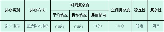 排序(2):直接插入排序