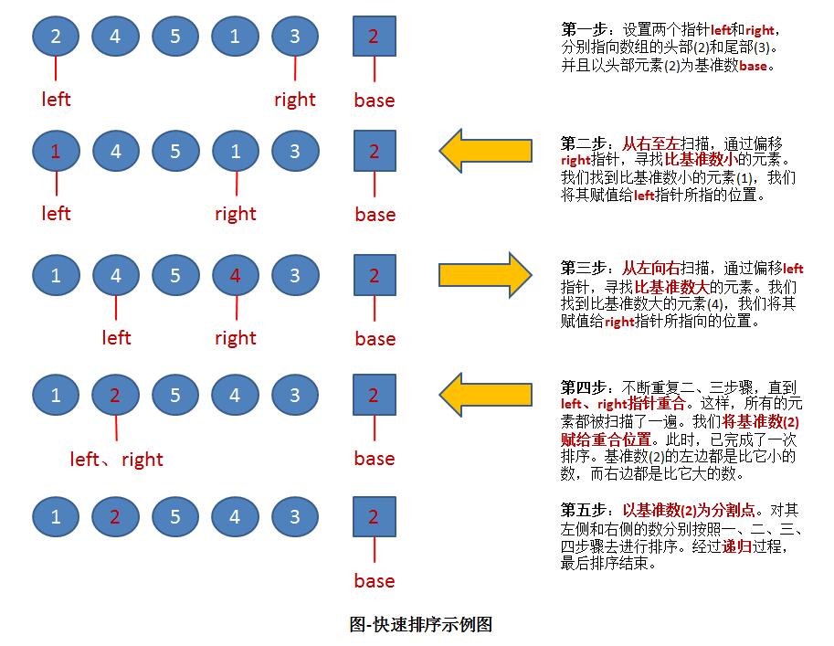 排序(4):快速排序