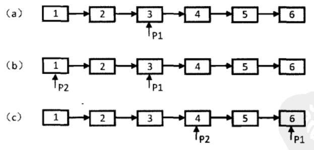 剑指Offer(十四):链表中倒数第k个结点