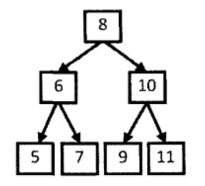 剑指Offer(二十三):二叉搜索树的后序遍历序列