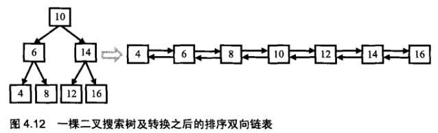 剑指Offer(二十六):二叉搜索树与双向链表