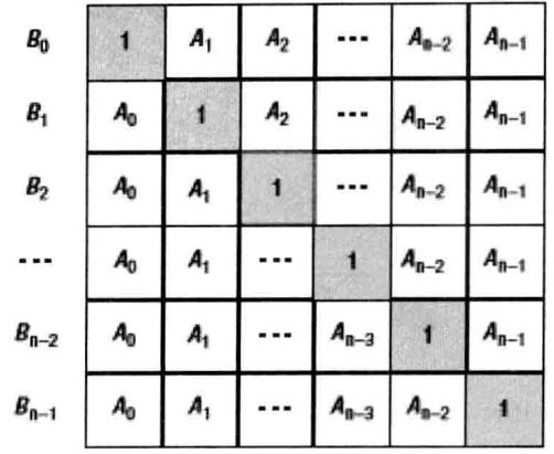 剑指Offer(五十一):构建乘积数组