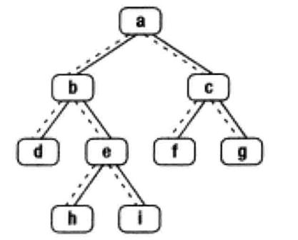 剑指Offer(五十七):二叉树的下一个结点