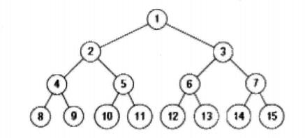 剑指Offer(五十九):按之字顺序打印二叉树
