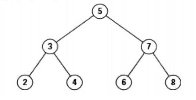 剑指Offer(六十二):二叉搜索树的第k个结点