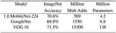 网络解析(二):MoblieNets详解