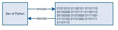 Python:字符编码的前世今生