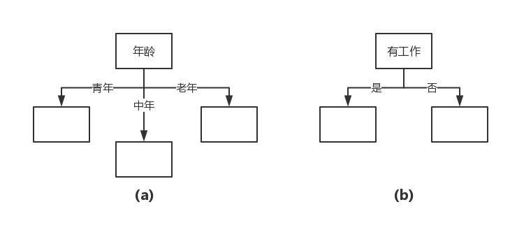机器学习实战(三):决策树基础篇