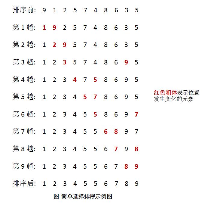 排序(5):简单选择排序
