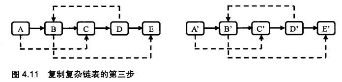 剑指Offer(二十五):复杂链表的复制