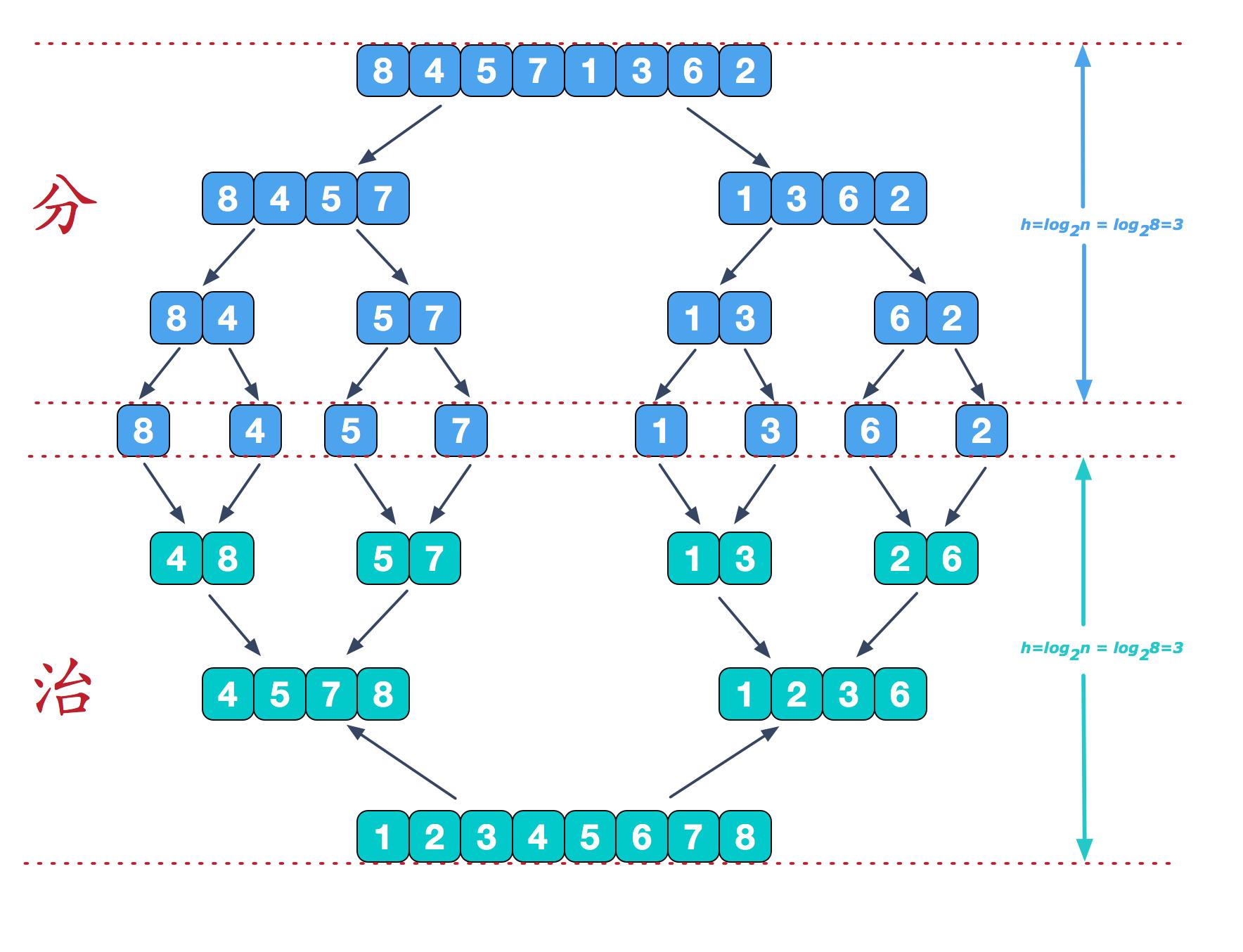 排序(7):归并排序