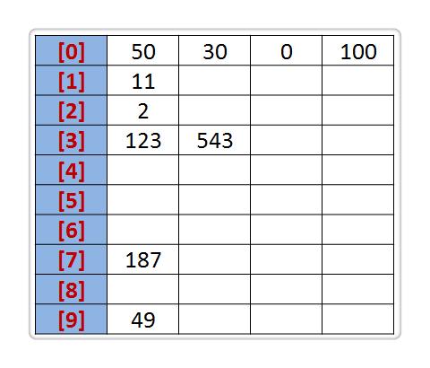 排序(8):基数排序