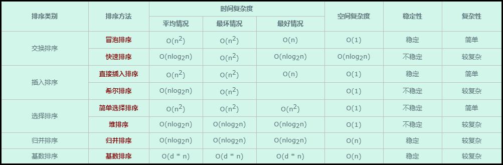 程序员内功:八大排序算法