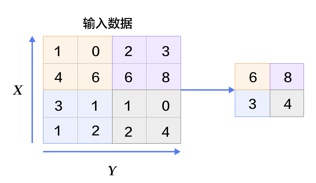 网络解析(一):LeNet-5详解