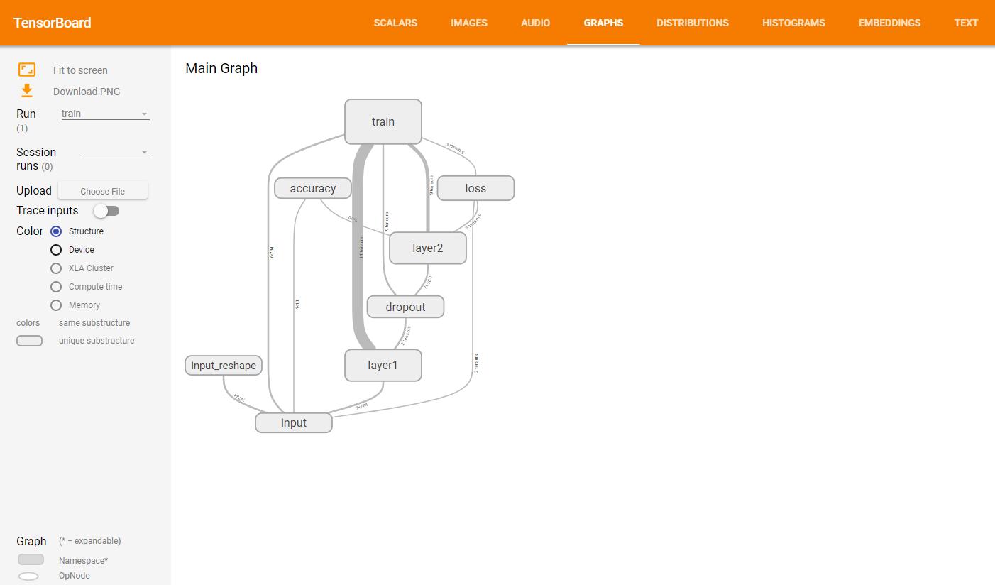 Tensorflow实战(一):打响深度学习的第一枪 - 手写数字识别(Tensorboard可视化)