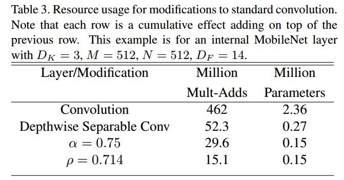 网络解析(二):MobileNets详解