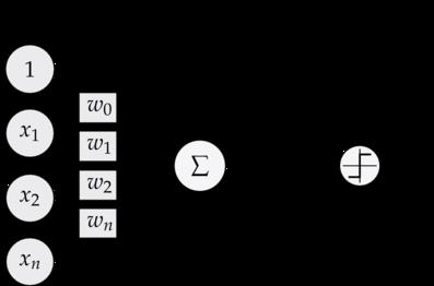 深度学习实战教程(二):线性单元和梯度下降