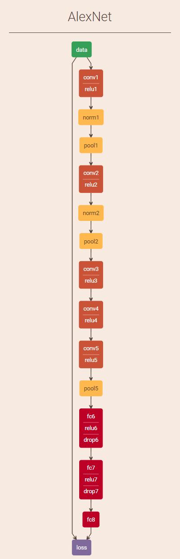 卷积神经网络(CNN)模型结构可视化工具
