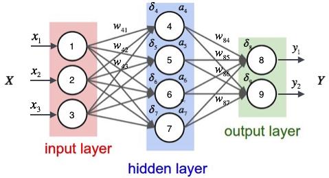 深度学习实战教程(三):神经网络和反向传播算法