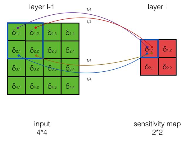深度学习实战教程(四):卷积神经网络