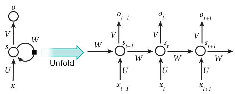 深度学习实战教程(五):循环神经网络