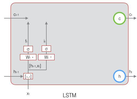 深度学习实战教程(六):长短时记忆网络(LSTM)
