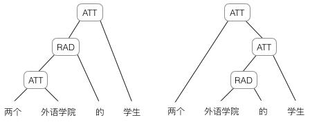 深度学习实战教程(七):递归神经网络