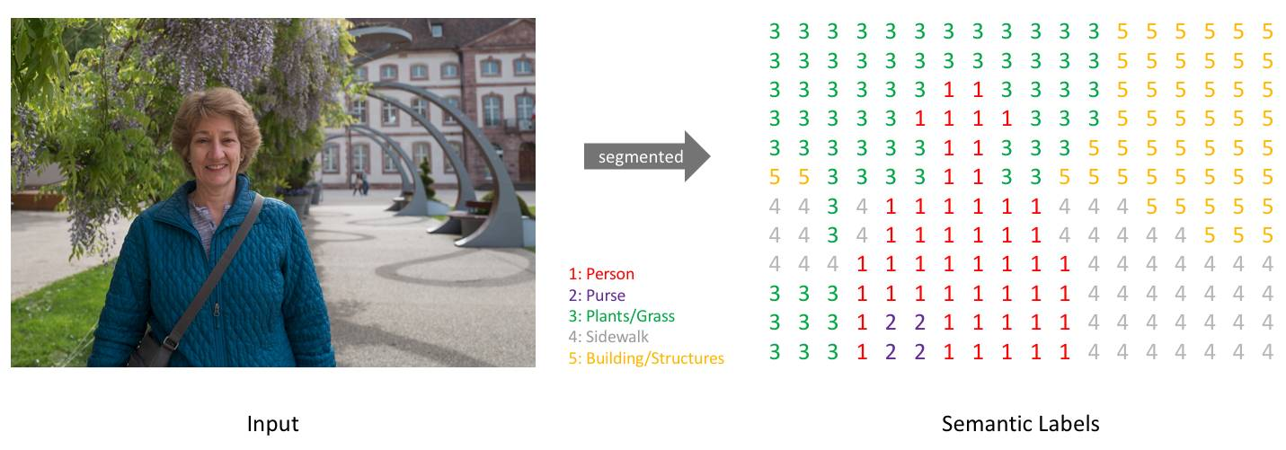 Pytorch深度学习实战教程(一):语义分割基础与环境搭建