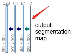 Pytorch深度学习实战教程(二):UNet语义分割网络