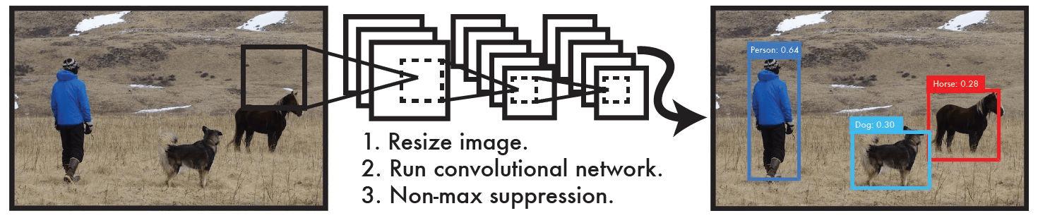 图解目标检测算法YOLOv1,保姆级教程。